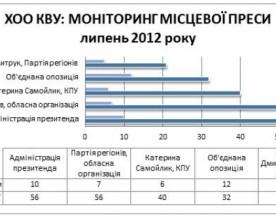 Регіонали забезпечують«фінансову стабільність» преси Херсонщини