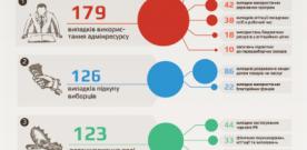 У вересні зафіксовано 525 випадків порушення виборчого законодавства – ОПОРА (ІНФОГРАФІКА)