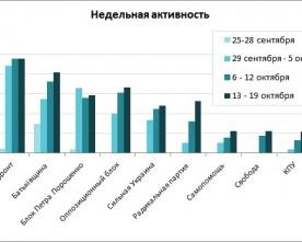 Лідерами за обсягами придбаної політичної реклами на ТБ були «Народний фронт» і «Батьківщина» – експертна оцінка агентства UM