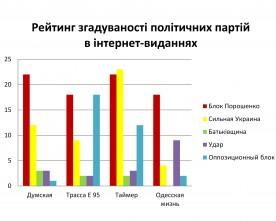 За кого «голосують» одеські інтернет-видання?