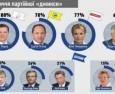 Хто як джинсує: перші підсумки передвиборчої кампанії