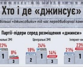 Найбільше прихованої реклами було від «Сильної України», «Опозиційного блоку» та «Батьківщини» – ІМІ