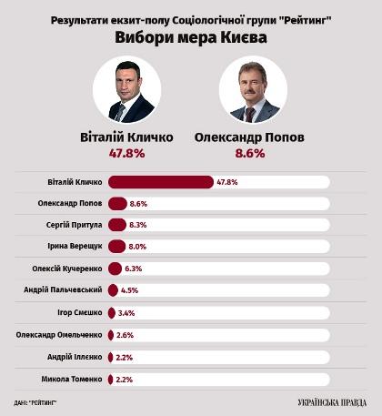До 2-го туру виборів мера столиці можуть вийти Кличко і Попов – екзит-пол групи «Рейтинг»