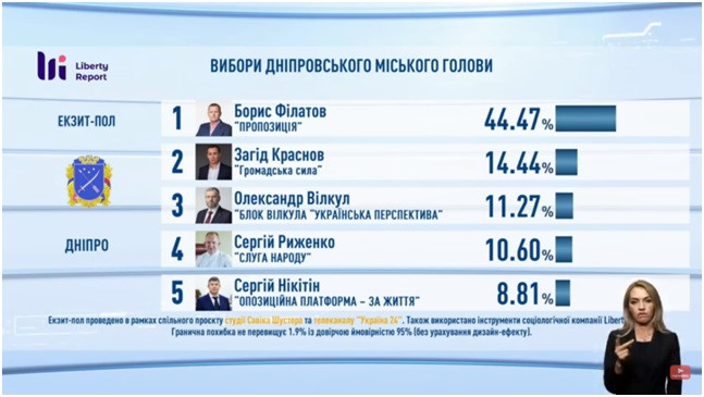 Результати місцевих виборів у областях України: екзит-пол «Савік Шустер студії» та телеканалу «Україна 24»