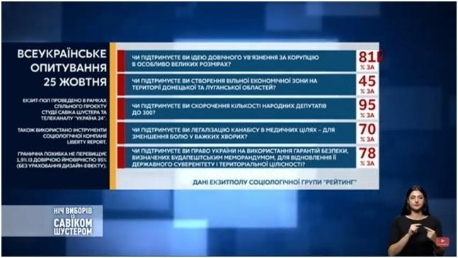Близько половини учасників виборів узяли участь в опитуванні президента – дані групи «Рейтинг»